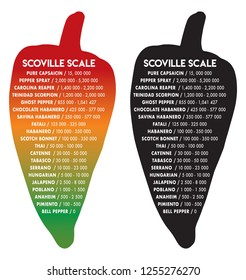 Scoville pepper heat unit scale vector illustration text is futura