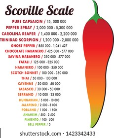Scoville pepper heat unit scale vector illustration