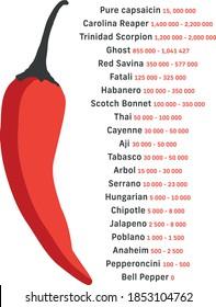 Scoville scale hot pepper spiciness heat unit