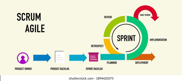 Scrum Agile methodology for software development life cycle diagram