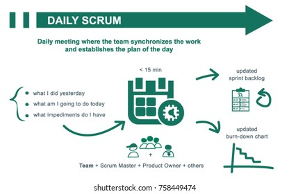Scrum daily meeting concept summary. Inputs and outputs. Vector illustration.