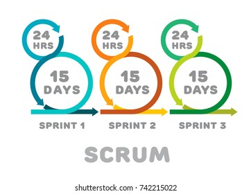 Scrum. Iteration. Development of a software product. The methodology of product development. Team development. Task planning. Flat style. Flat design. Vector illustration Eps10 file