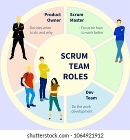 Scrum Methodology infographics illustration set. Will be use for schema, plan, poster, banner.