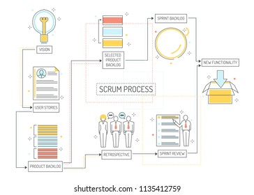 Scrum planning process - agile methodology to manage project with consecutive stages. Team work on achieving of business goal with visual organization in isolated outline vector illustration.