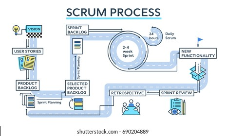 Scrum process infographics