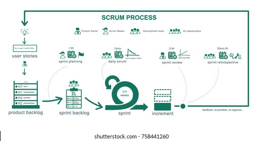 Scrum process summary. Full agile methodology concept, roles, events and artifacts. Vector illustration.