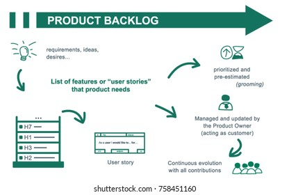 Scrum product backlog concept summary. Inputs and outputs. Vector illustration.