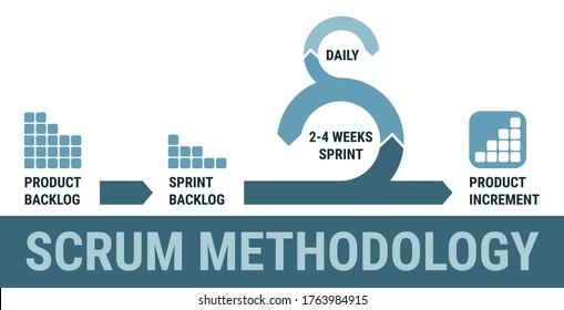 Scrum software development, scrum sprint scheme framework. Scrum methodology process, agile project management, model, scrum workflow lifecycle, product development. White background.