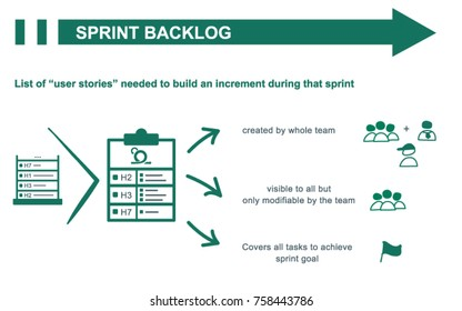 Scrum sprint backlog concept summary. Inputs and outputs. Vector illustration.