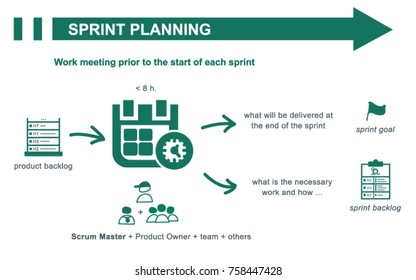 Scrum sprint planning concept summary. Inputs and outputs. Vector illustration.