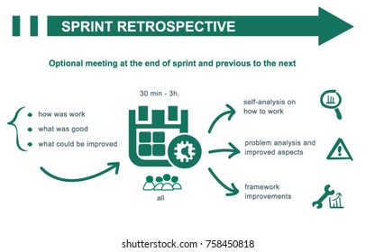Scrum sprint retrospective concept summary. Inputs and outputs. Vector illustration.