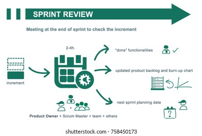 Scrum sprint review concept summary. Inputs and outputs. Vector illustration.