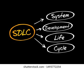 SDLC - System Development Life Cycle acronym, business concept background