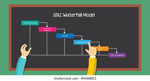 SDLC waterfall methodology project management