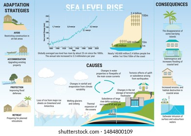 Sea Level Rise infographic. Causes, risks, consequences and adaptation strategies for sea level rising. Water pollution. Global warming and climate change vector concept.
