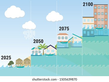 Sea Level Rise infographic. Risks and consequences of submergence and increases flooding of coastal land. Global warming and climate change in cities.