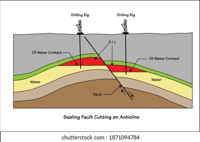 Sealing fault cutting an anticline hydrocarbon trap in simple drawing diagram