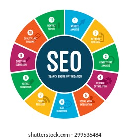 Search Engine Optimization SEO Process