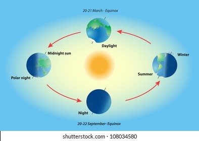 Season on planet earth. Equinox and solstice. Polar night. Midnight sun. Top position: vernal equinox. Bottom: autumnal equinox. Left: summer solstice. Right: winter solstice.