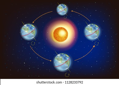 The Seasons on Earth. Illustration showing Earth's position in relation to the Sun at the equinoxes and solstices.
