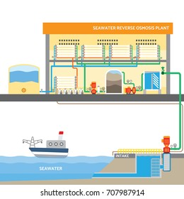 seawater reverse osmosis system, water plant