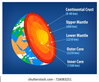 Section of the earth's crust. Structure of the Earth vector illustration