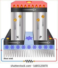 Seebeck effect (thermopower, thermoelectric power, and thermoelectric sensitivity)