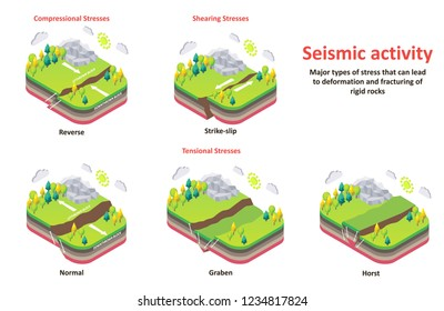 Seismic activity diagram. Vector isometric Earth crust compression, shear and tension stresses. Earthquake natural disasters concept for educational poster, scientific infographic, presentation.