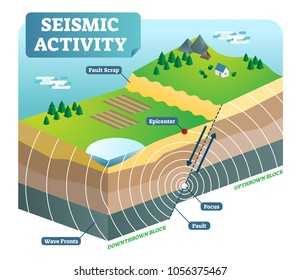 Seismic activity isometric vector illustration outdoor nature scene diagram with two moving plates and focus epicenter.