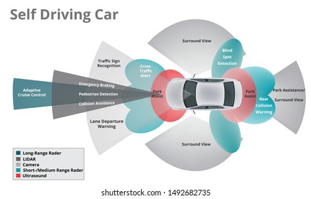 Self Driving Car on road and sensing systems, driverless car, self-driving vehicle