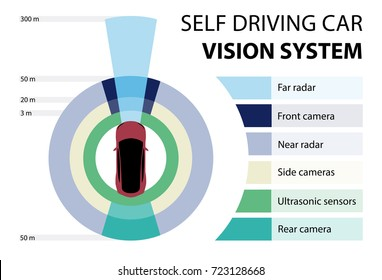 Self driving car vision system. Infographic. Vector illustration EPS 10.