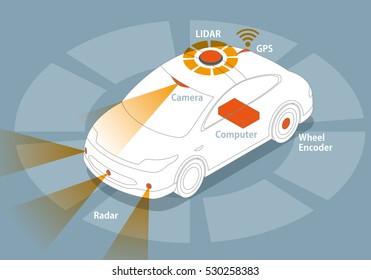 sensor and camera systems of autonomous car, driverless vehicle