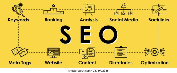 SEO, Search Engine Optimization illustration with icons set on yellow background. Header for website and social media: Keywords, Ranking, Backlinks, Meta tags, Directories, Optimization. Vector design