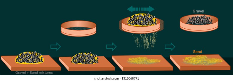 Separation mixtures. Sieving, Sifting, Elimination method. Dark green background. Sifting through a sieve to separate rough elements such as sand is called elimination. 2d cartoon drawing illustration