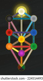 Sephirot tree of life kabbalah