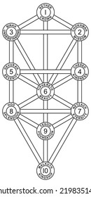 Sephirot and Tree of Life - Tree of Life with the ten Sephirot of the Hebrew Kabbalah. Each Sephirah with number, attribute, emanation and Hebrew name.