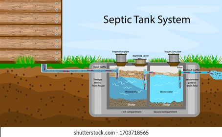 Septic Tank diagram. Septic system and drain field scheme. An underground septic tank illustration. Infographic with text descriptions of a Septic Tank. Domestic wastewater. Flat stock vector, EPS 10