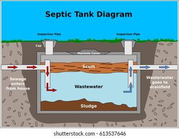 Septic Tank Vector Diagram