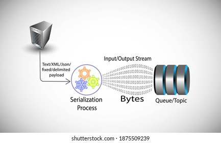 Serialization concept, illustrates the process of converting regular payload objects like text, XML, fixed and delimited object into bytes while transmitting data to a messaging queue