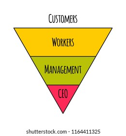 Servant leadrship pyramid, power pyramid upside down. Leader tha