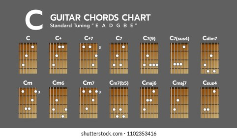 Set of Chord diagram. Tab. Tabulation. Finger Chart. Basic Guitar Chords. C, C+, C+7, C7, C7(9), C7(sus4), Cdim7, Cm, Cm6, Cm7, Cm7(b5), Cmaj6, Cmaj7, Csus4