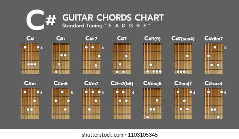 Set of Chord diagram. Tab. Tabulation. Finger Chart. Basic Guitar Chords. C#, C#+, C#+7, C#7, C#7(9), C#7(sus4), C#dim7, C#m, C#m6, C#m7, C#m7(b5), C#maj6, C#maj7, C#sus4