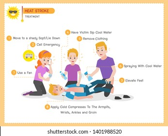 Set of Heatstroke Medical Heath Care concept, Sun stroke, Hot summer, Treatment, Move help,Lie Down, Call Emergency, Elevate Feet, Have Victim Sip Cool Water, Remove Clothing, Spraying Cool water, fan