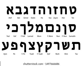 Set of Hebrew Alphabet Letters With Names