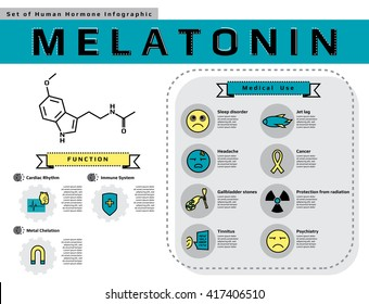 """set of human hormone """" Melatonin """" thin flat line icon template for website or banner infographic, medical vector illustration."""