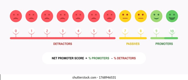 Set of Net Promoter Score or NPS, measures customer experience and predicts business growth. Vector illustration.