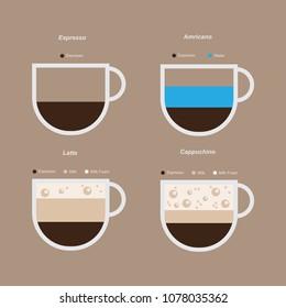 Set types of coffee. Espresso based coffee drink recipes. Espresso, Black Coffee, Latte, Cappuchino.
