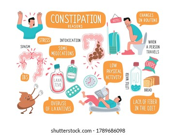 Set of Vector illustrations of the causes of constipation