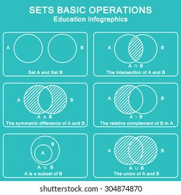 Sets theory basic operations. Vector education info graphic