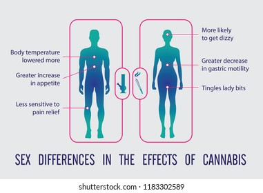 sex differeces in the effects of cannabis